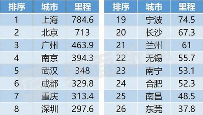 地铁里程谁最长?2018年全国城轨发展报告