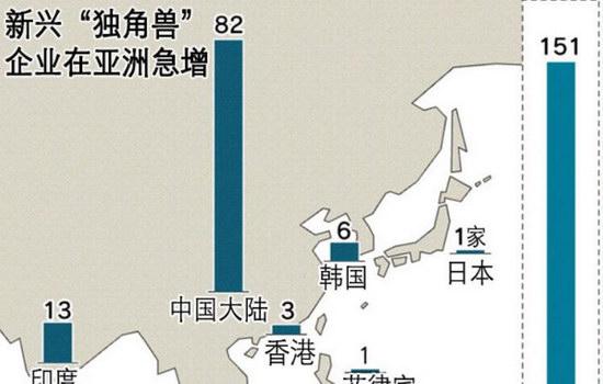 全球创新重心正在转向中国等亚洲国家
